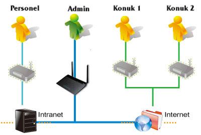 Esnek Kablosuz Erişim Kontrolü Sağlayan Çoklu SSID Desteği