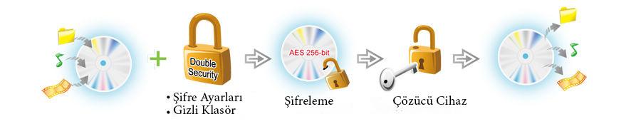 Disc Encryption II