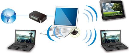 Yazılım AP kablosuz bağlantı paylaşım