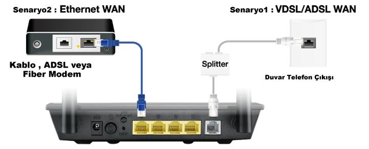 DSL ve Ethernet Internet bağlantılarıyla tam esneklik