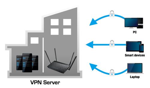 VPN sunucu ve VPN istemci desteği