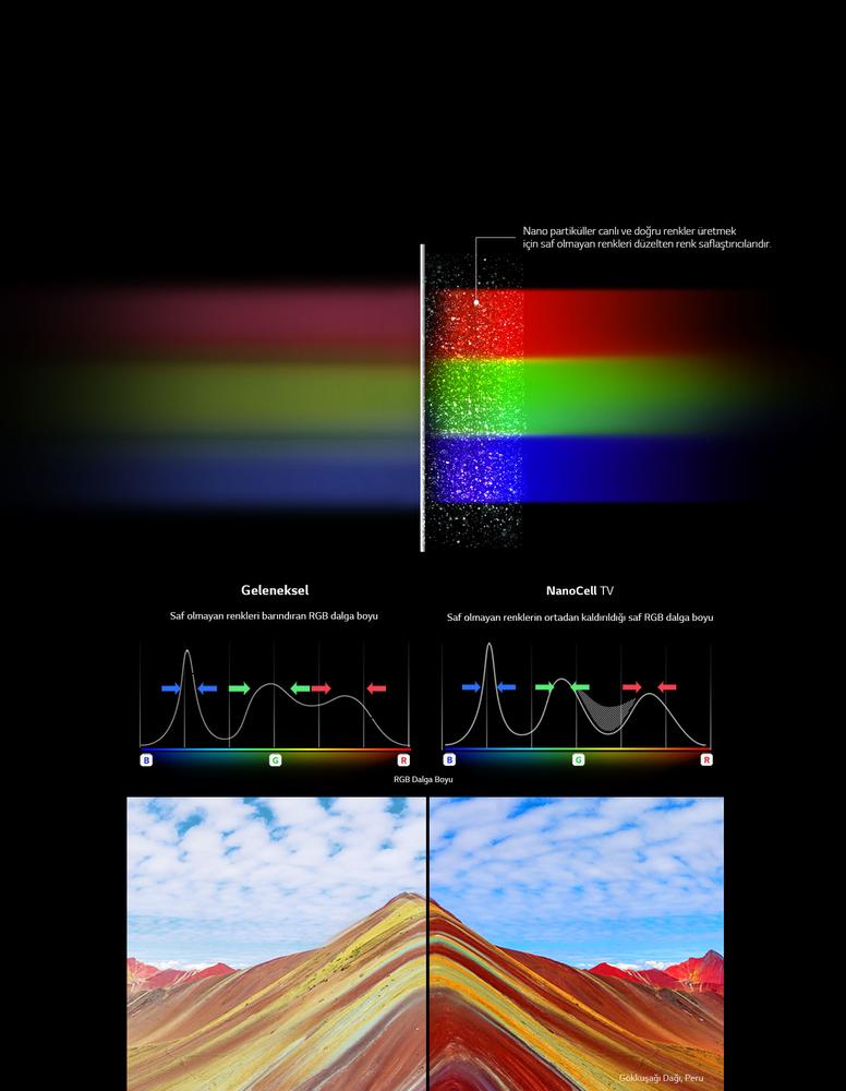NanoCell Teknolojisiyle Saf Renkleri Ortaya Çıkar