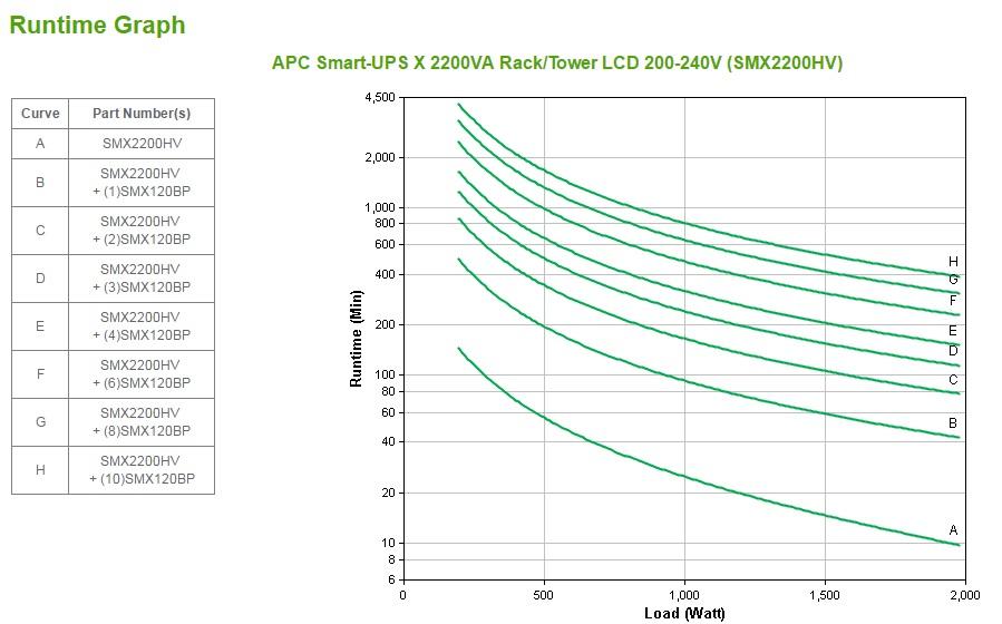 APC Smart-UPS A linea interattiva 2200VA 10presa(e) AC Montaggio a rack/Torre Nero, Acciaio inossidabile gruppo di continuità (UPS)