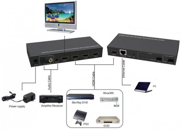 Techly IDATA HDMI-U4000U HDMI commutatore video