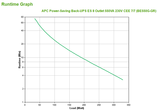APC Back-UPS Standby (Offline) 550VA uninterruptible power supply (UPS)